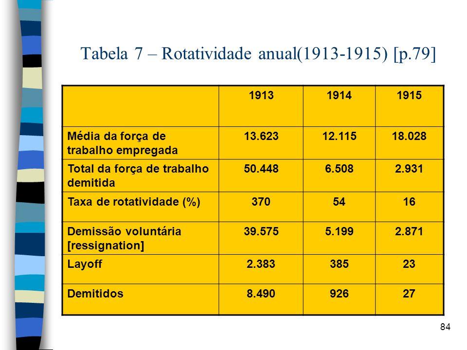 Tabela 7 – Rotatividade anual(1913-1915) [p.79]